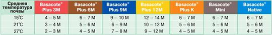Basacote_3